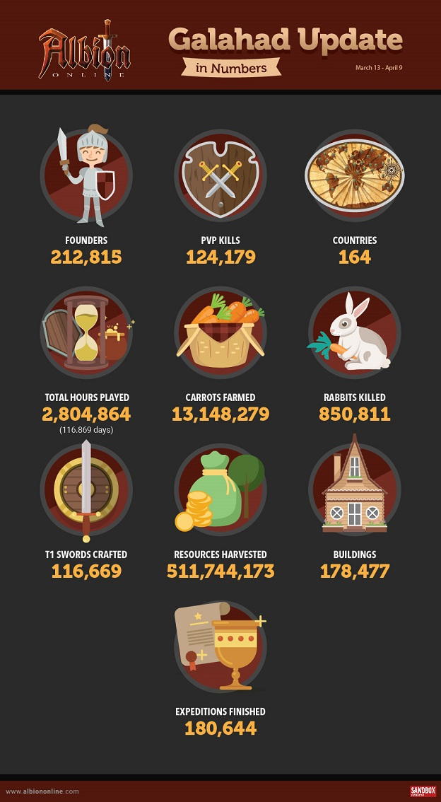 Albion Online infographie